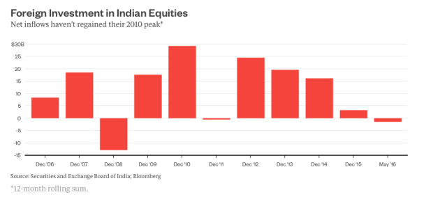 Inflows into Indian equities